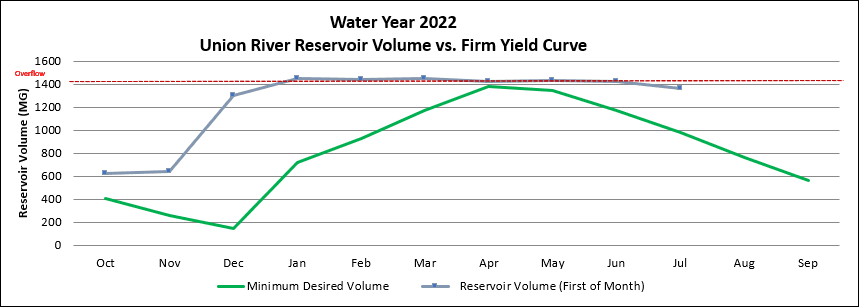 Union River Reservoir vs Firm Yield Curve